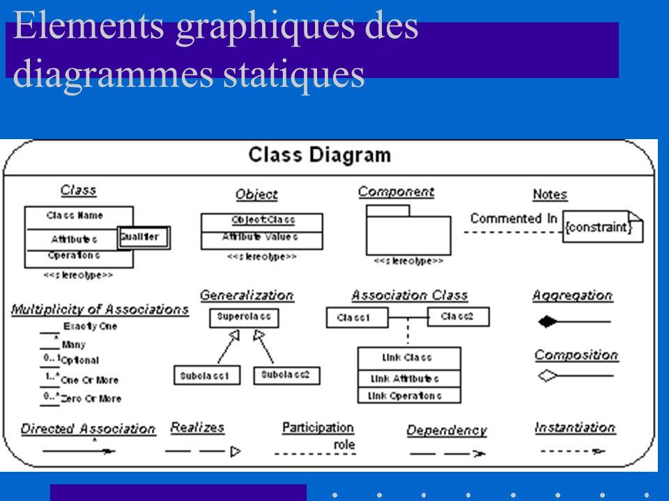 Elements graphiques des diagrammes statiques
