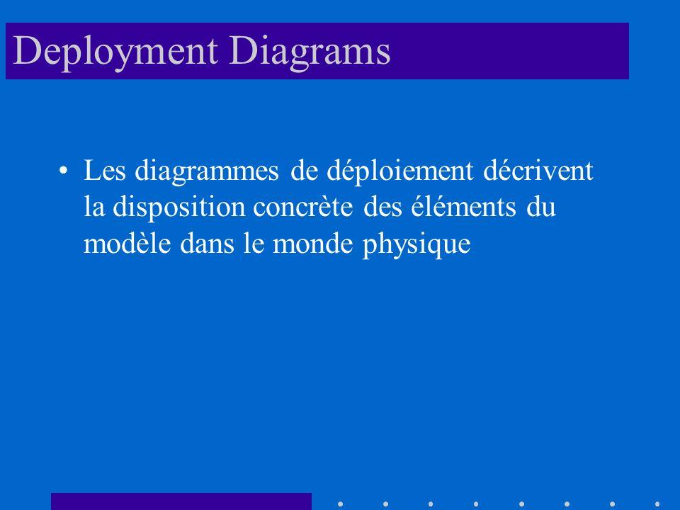 Deployment Diagrams Les diagrammes de déploiement décrivent la disposition concrète des éléments du modèle dans le monde physique.