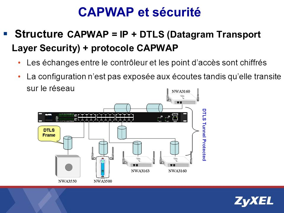 CAPWAP et sécurité Structure CAPWAP = IP + DTLS (Datagram Transport Layer Security) + protocole CAPWAP.