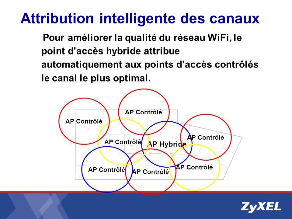 Attribution intelligente des canaux