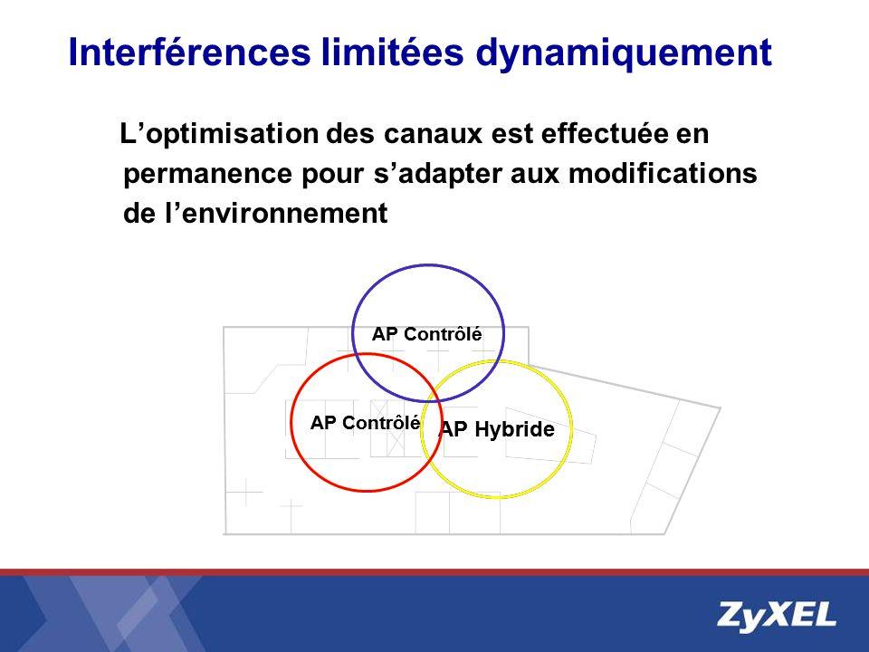 Interférences limitées dynamiquement