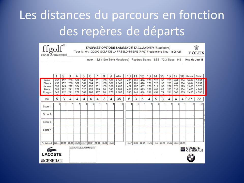 Les distances du parcours en fonction des repères de départs