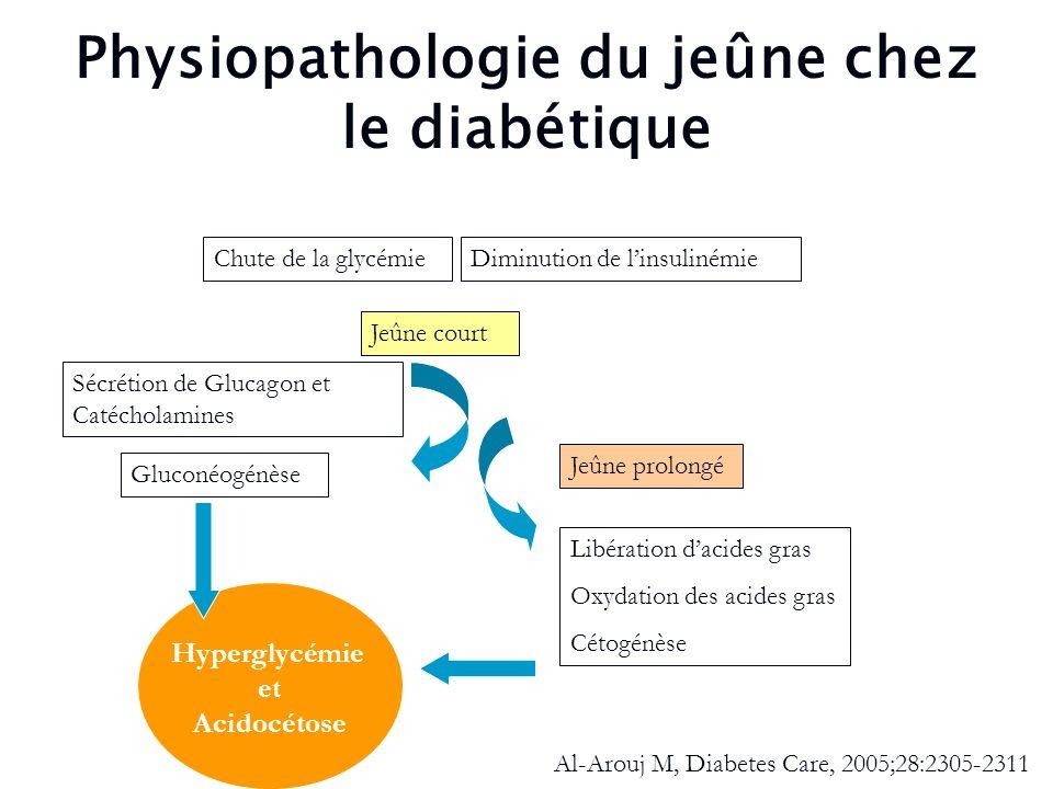 Physiopathologie du jeûne chez le diabétique