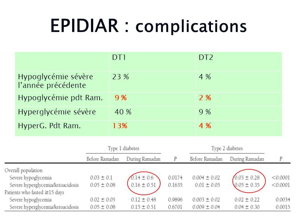 EPIDIAR : complications