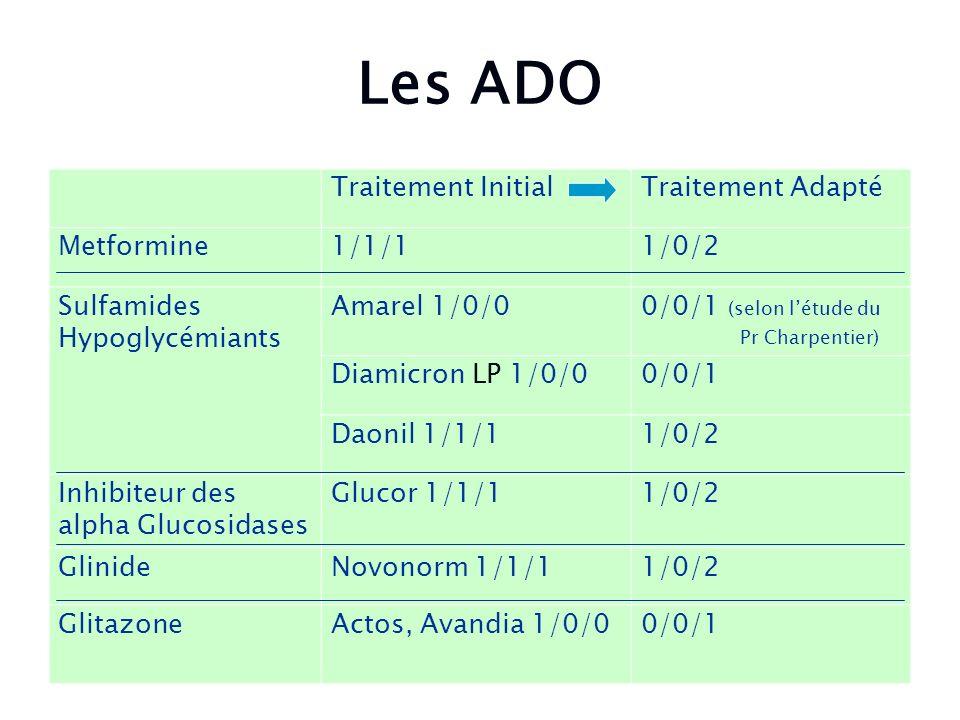 Les ADO Traitement Initial Traitement Adapté Metformine 1/1/1 1/0/2