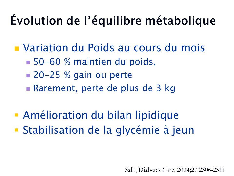 Évolution de l'équilibre métabolique