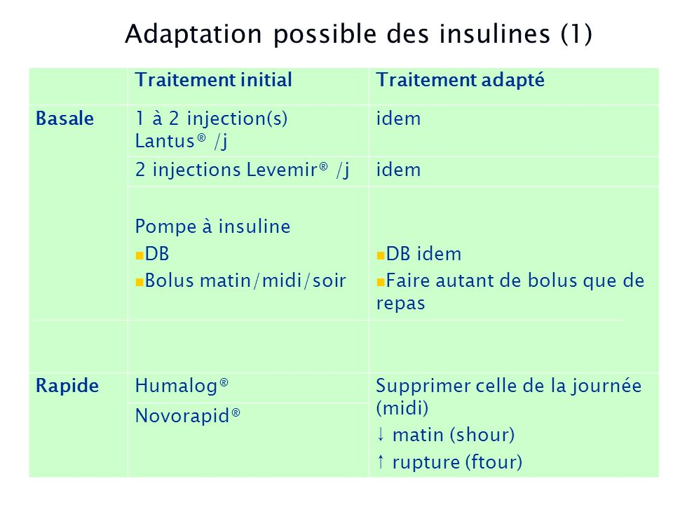Les Injections Adaptation possible des insulines (1)