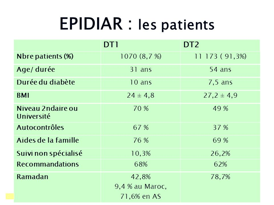 EPIDIAR : les patients DT1 DT2 Nbre patients (%) 1070 (8,7 %)