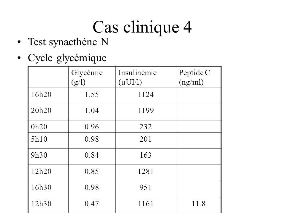 Cas clinique 4 Test synacthène N Cycle glycémique Glycémie (g/l)