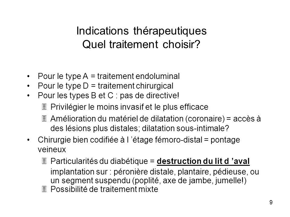 Indications thérapeutiques Quel traitement choisir