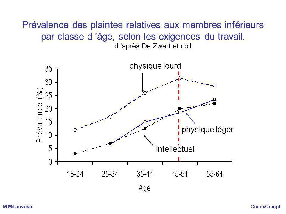 Prévalence des plaintes relatives aux membres inférieurs par classe d 'âge, selon les exigences du travail. d 'après De Zwart et coll.