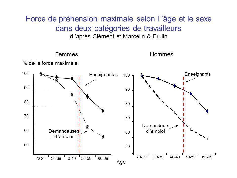 Force de préhension maximale selon l 'âge et le sexe dans deux catégories de travailleurs d 'après Clément et Marcelin & Erulin