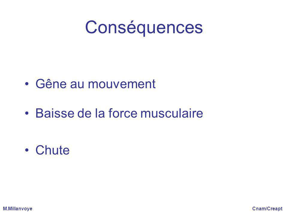 Conséquences Gêne au mouvement Baisse de la force musculaire Chute