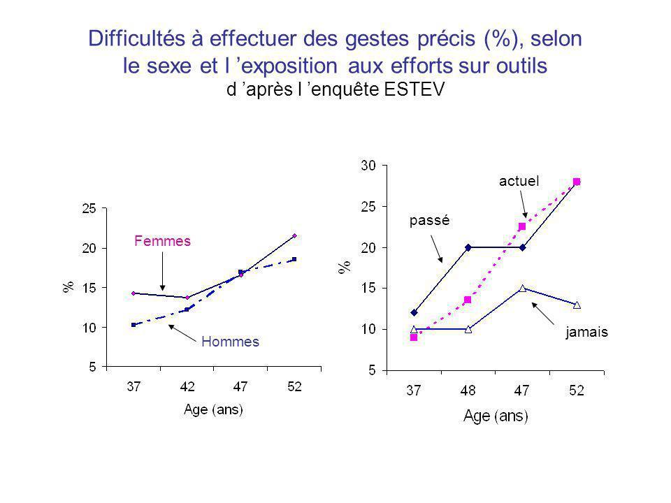 Difficultés à effectuer des gestes précis (%), selon le sexe et l 'exposition aux efforts sur outils d 'après l 'enquête ESTEV