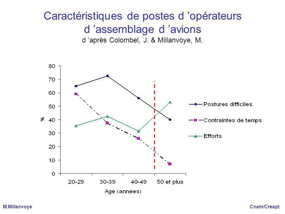 Caractéristiques de postes d 'opérateurs d 'assemblage d 'avions d 'après Colombel, J. & Millanvoye, M.