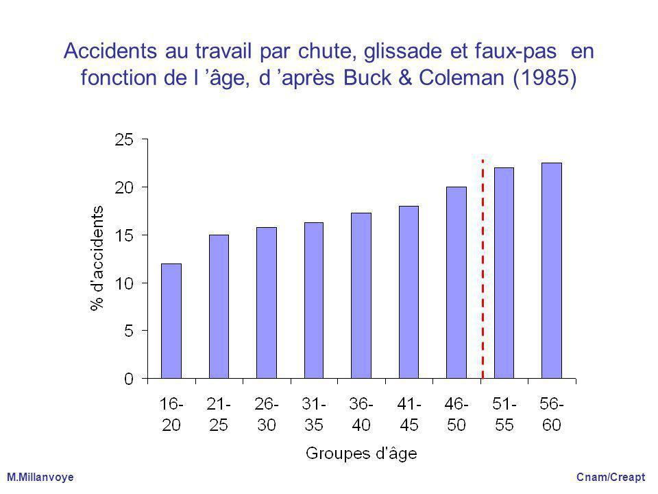 Accidents au travail par chute, glissade et faux-pas en fonction de l 'âge, d 'après Buck & Coleman (1985)