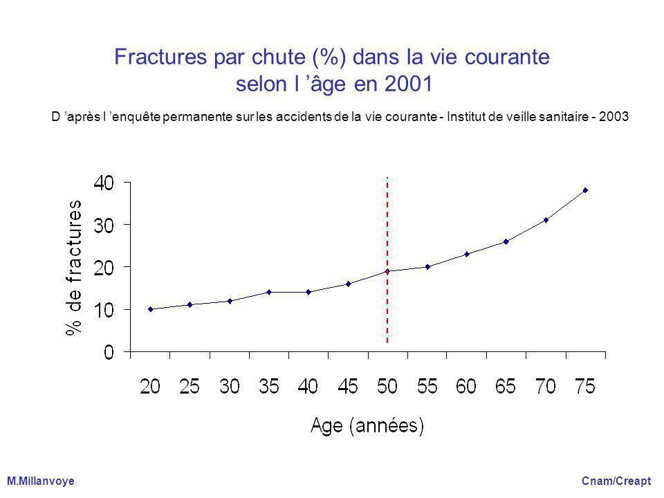 Fractures par chute (%) dans la vie courante selon l 'âge en 2001