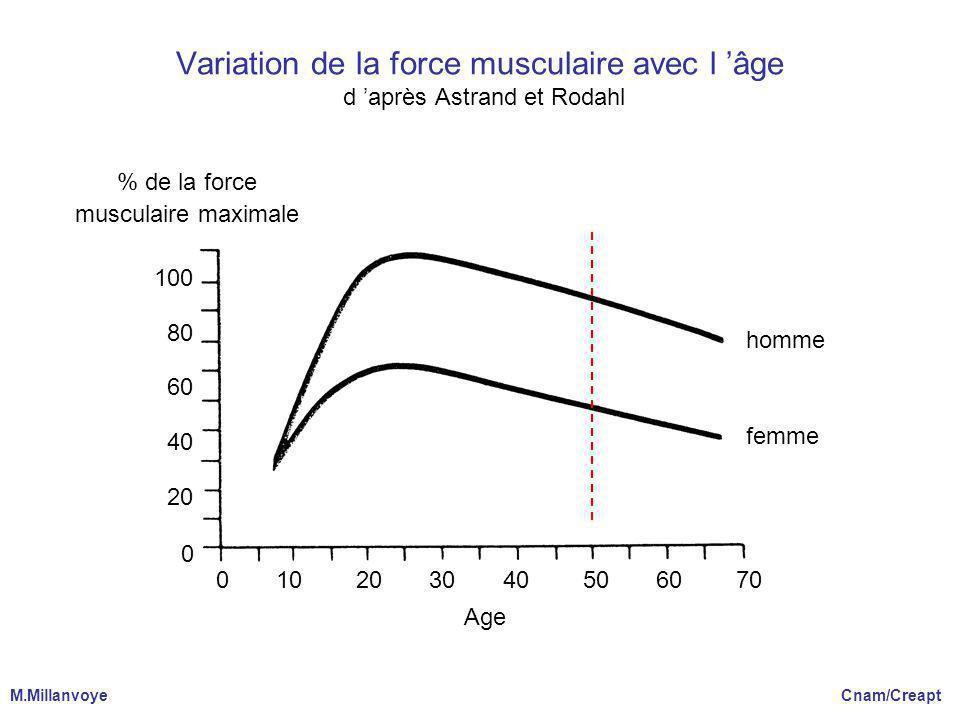 Variation de la force musculaire avec l 'âge d 'après Astrand et Rodahl