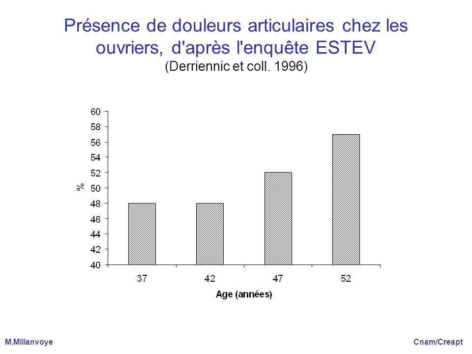 Présence de douleurs articulaires chez les ouvriers, d après l enquête ESTEV (Derriennic et coll. 1996)