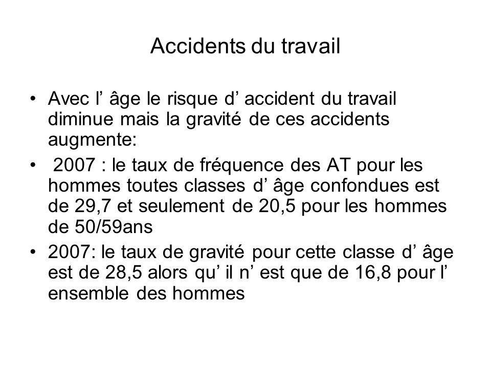 Accidents du travail Avec l' âge le risque d' accident du travail diminue mais la gravité de ces accidents augmente: