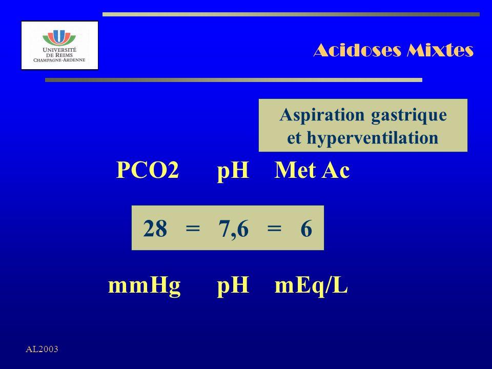 PCO2 pH Met Ac 28 = 7,6 = 6 mmHg pH mEq/L Acidoses Mixtes