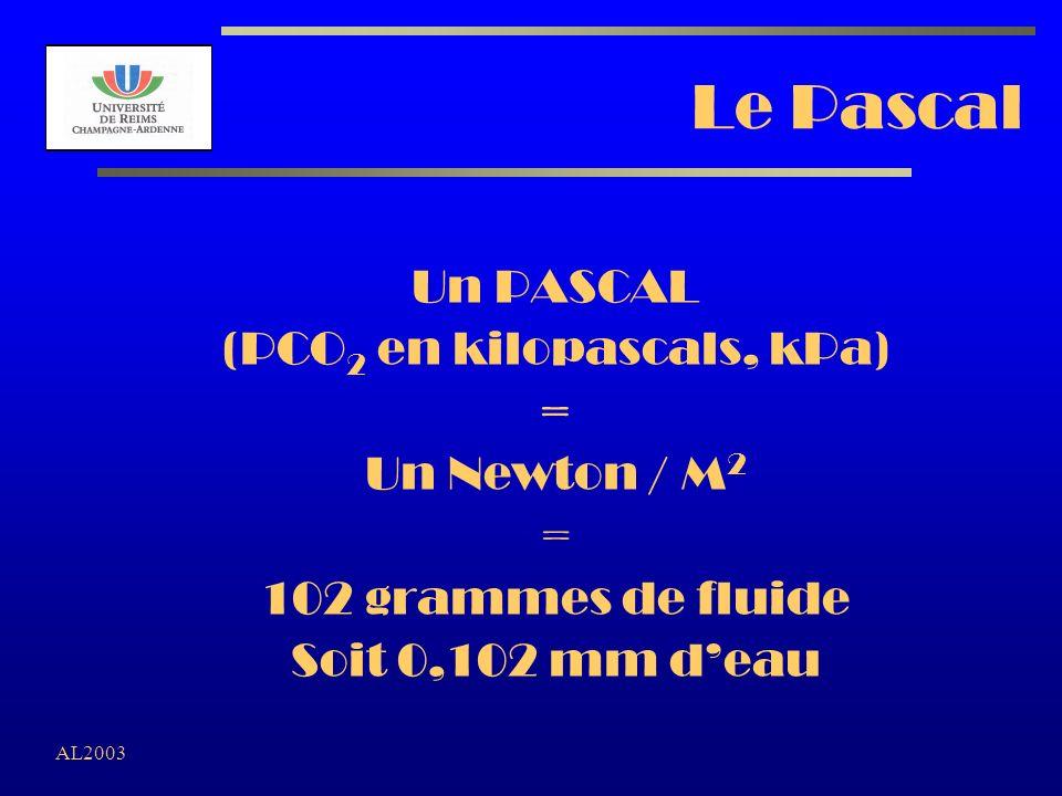 (PCO2 en kilopascals, kPa)