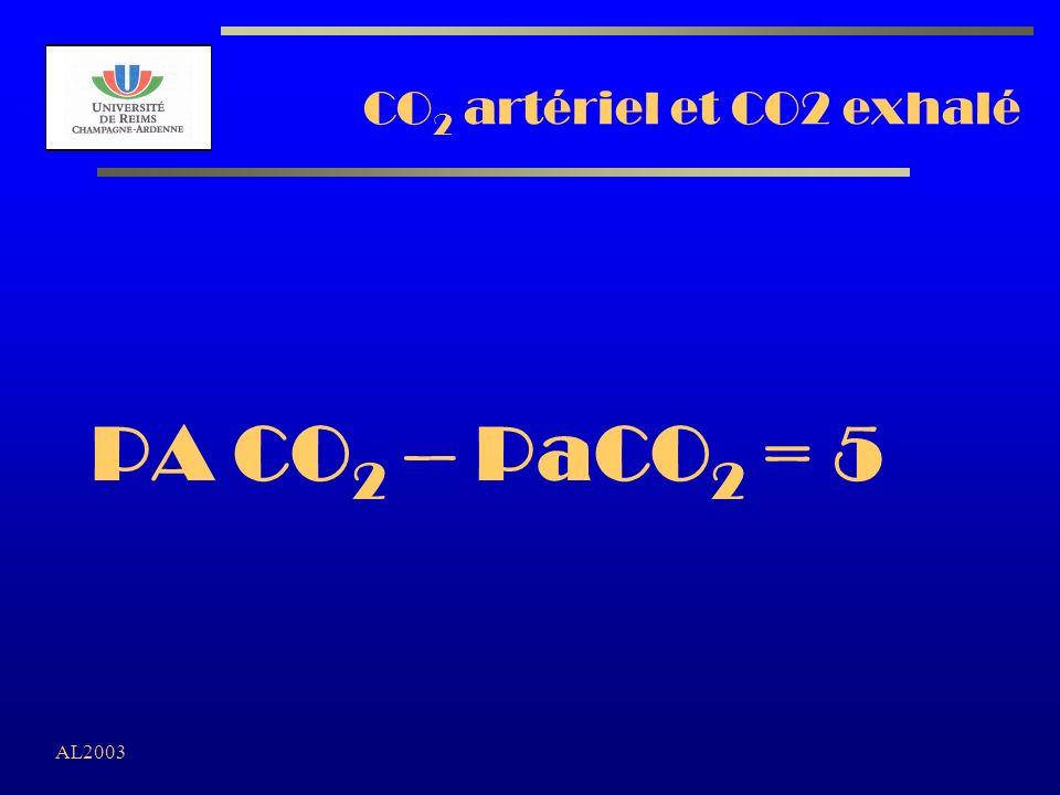 CO2 artériel et CO2 exhalé