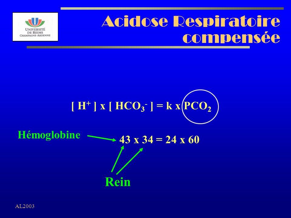 Acidose Respiratoire compensée