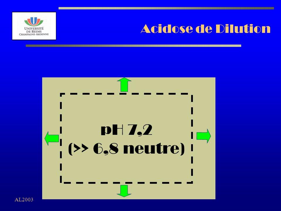 Acidose de Dilution pH 7,2 (>> 6,8 neutre) AL2003