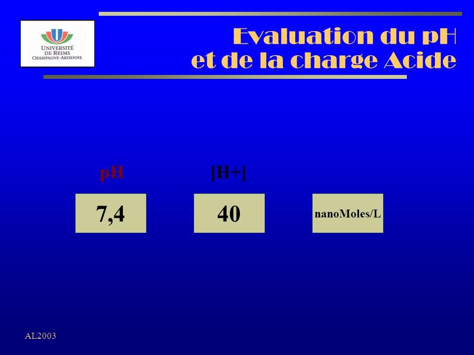 Evaluation du pH et de la charge Acide