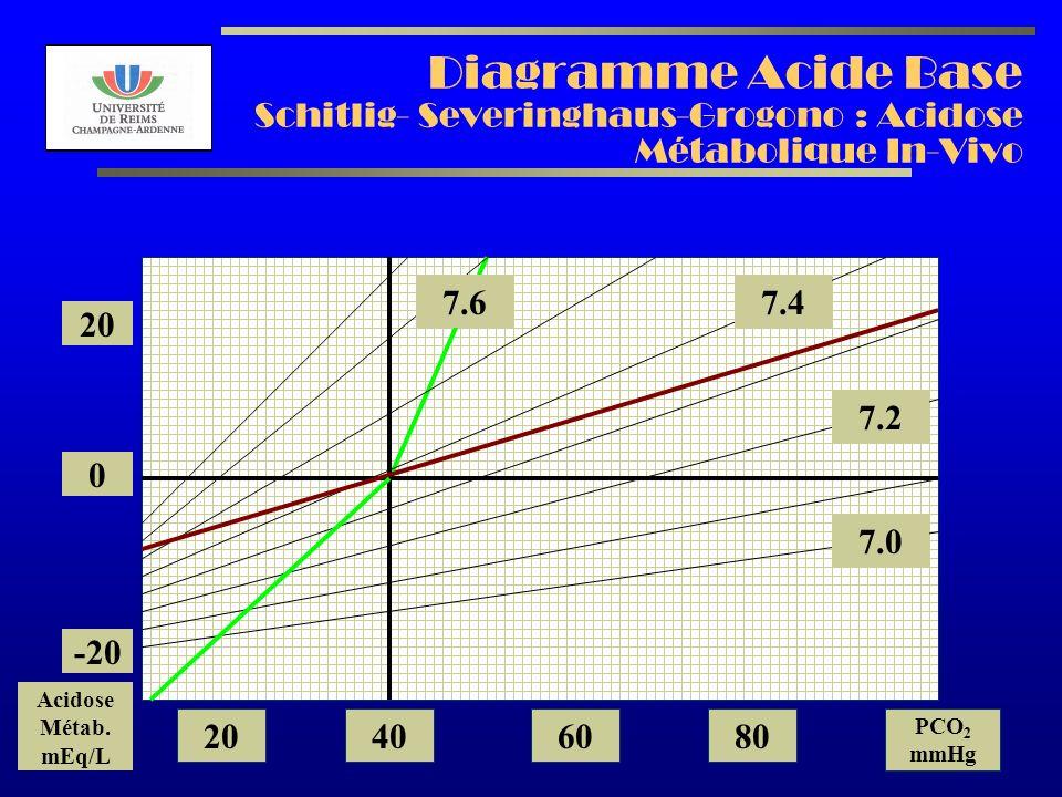 Diagramme Acide Base Schitlig- Severinghaus-Grogono : Acidose Métabolique In-Vivo