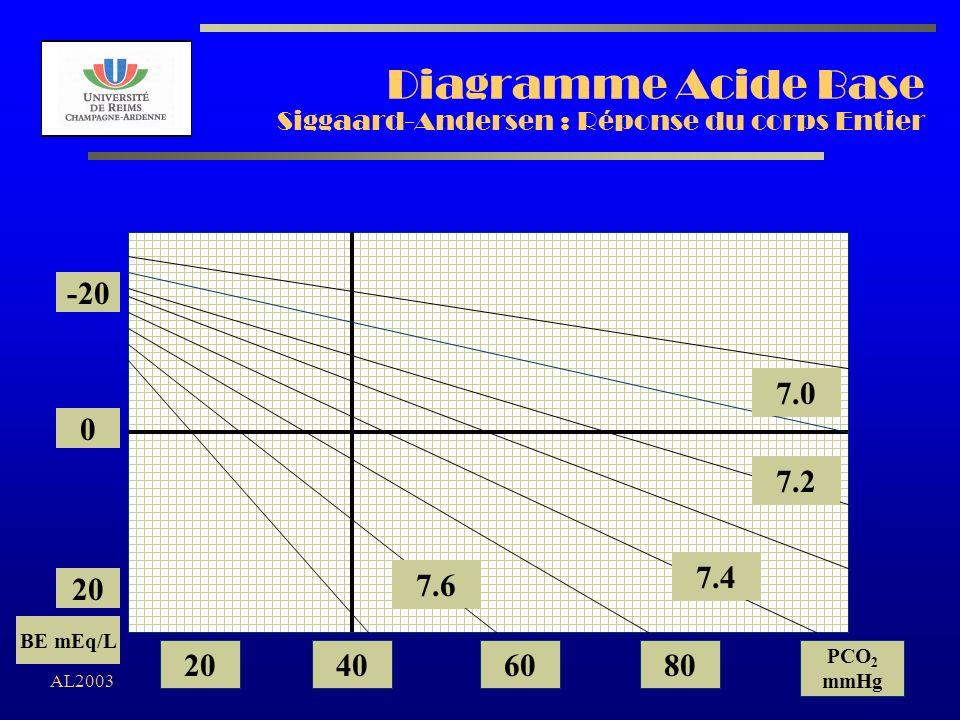 Diagramme Acide Base Siggaard-Andersen : Réponse du corps Entier