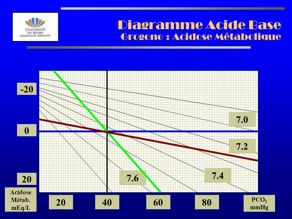 Diagramme Acide Base Grogono : Acidose Métabolique