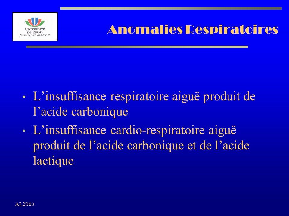 Anomalies Respiratoires