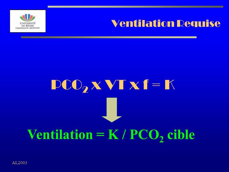 Ventilation = K / PCO2 cible