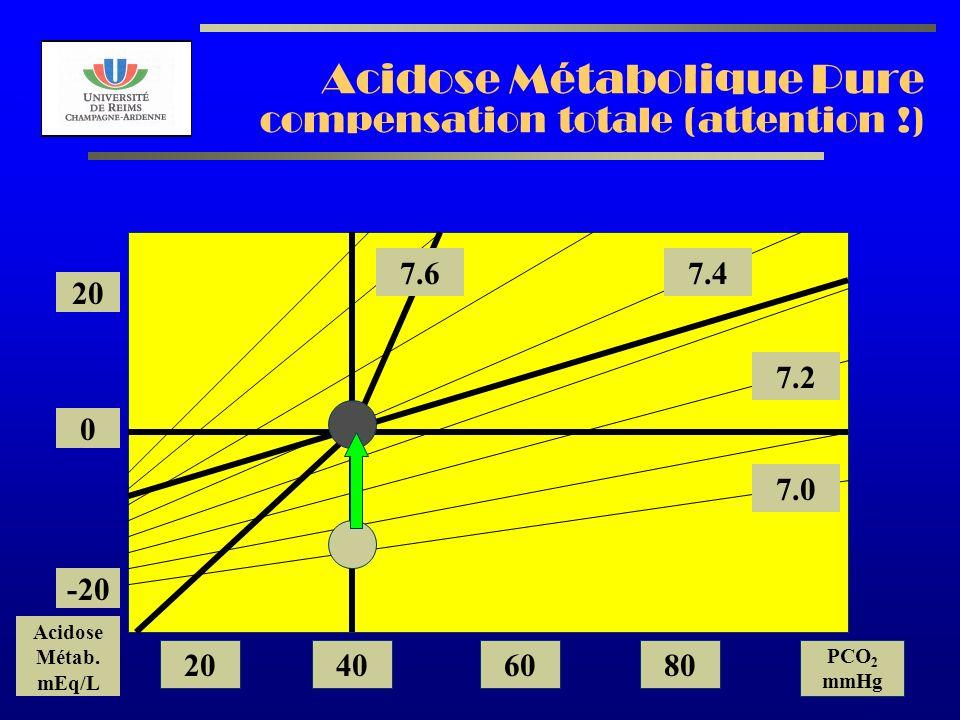 Acidose Métabolique Pure compensation totale (attention !)