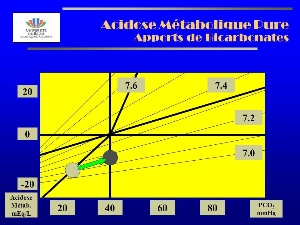 Acidose Métabolique Pure Apports de Bicarbonates