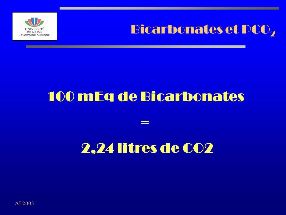 100 mEq de Bicarbonates = 2,24 litres de CO2
