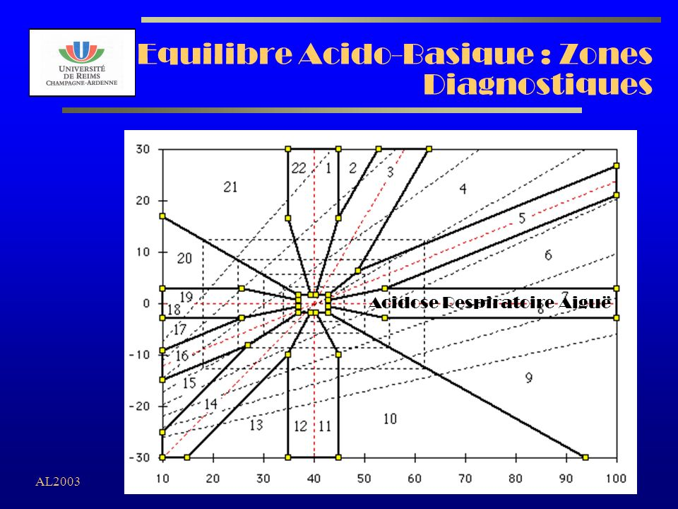 Equilibre Acido-Basique : Zones Diagnostiques