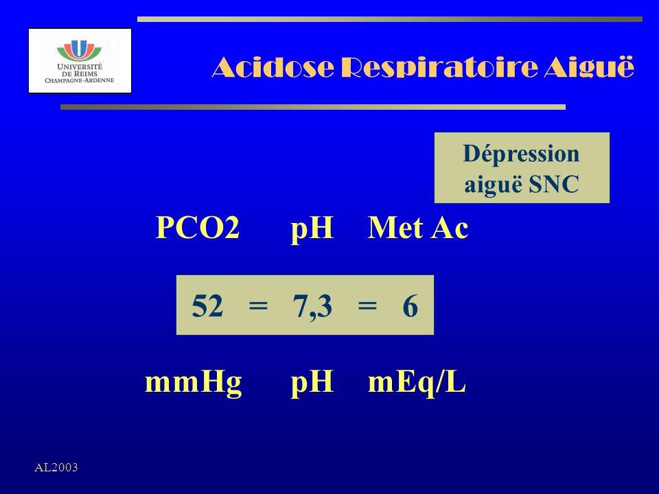 Acidose Respiratoire Aiguë