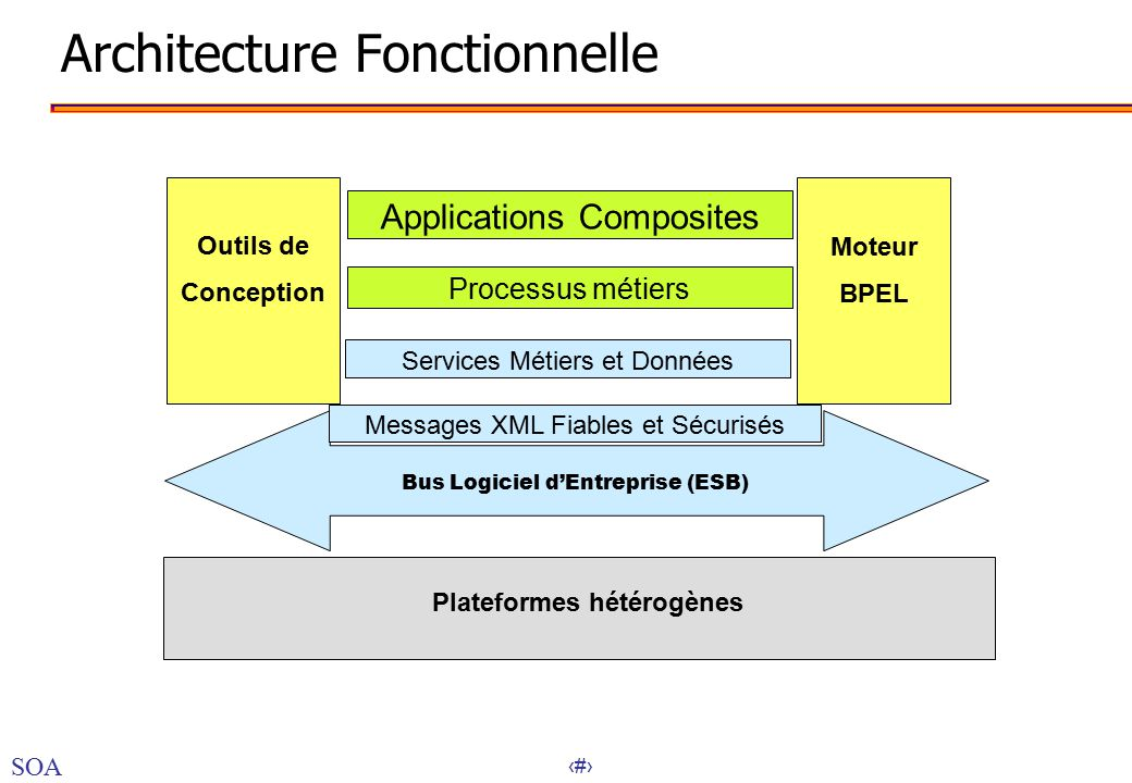 conception uml architecture fonctionnelle de
