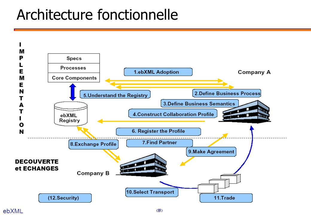 business integration besoins en business integration ppt