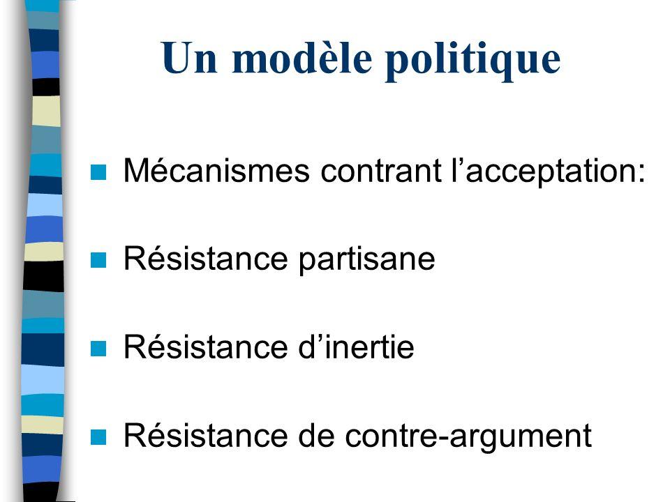 Un modèle politique Mécanismes contrant l'acceptation: