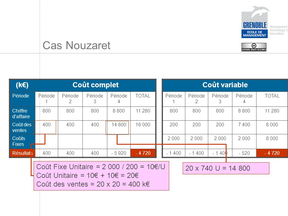 Cas Nouzaret (k€) Coût complet Coût variable
