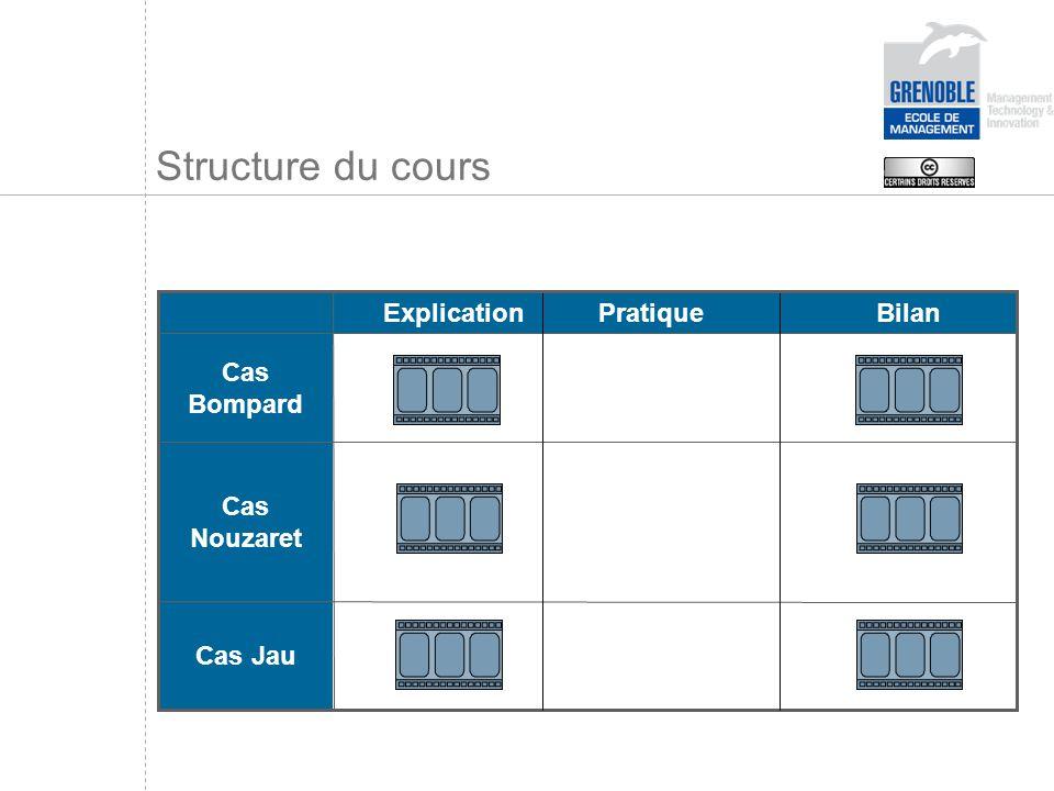 Structure du cours Bilan Pratique Explication Cas Jau Cas Nouzaret