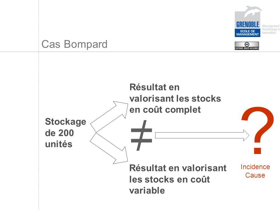 ≠ Cas Bompard Résultat en valorisant les stocks en coût complet