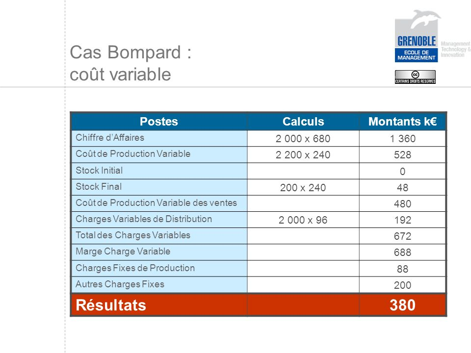 Cas Bompard : coût variable