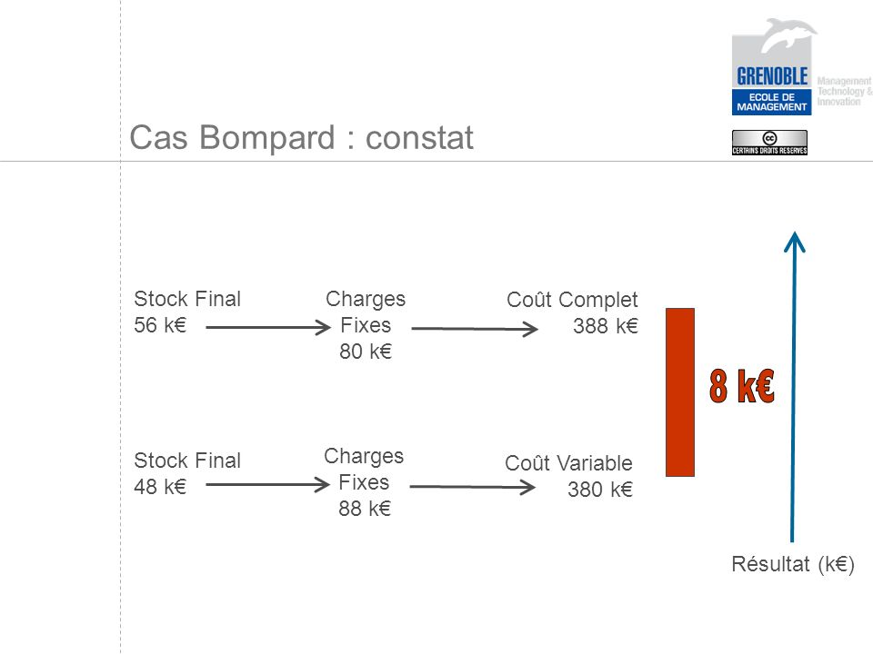 8 k€ Cas Bompard : constat Stock Final 56 k€ 48 k€ Charges Fixes 80 k€