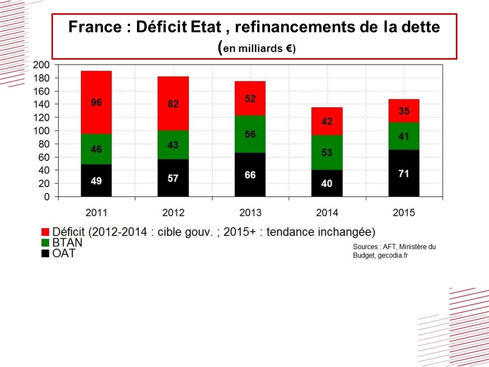 France : Déficit Etat , refinancements de la dette