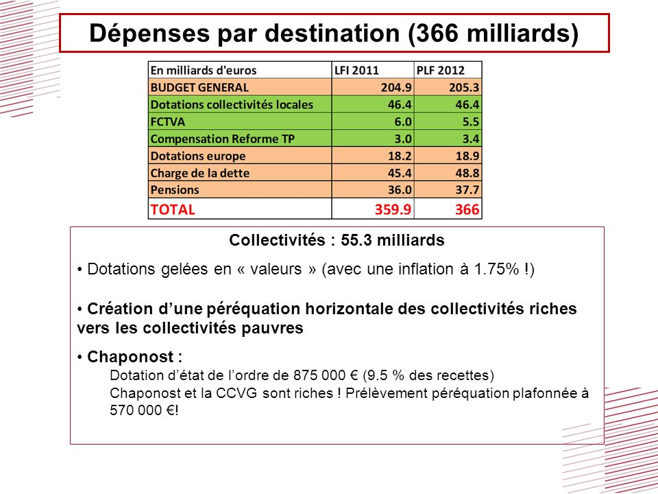 Dépenses par destination (366 milliards)